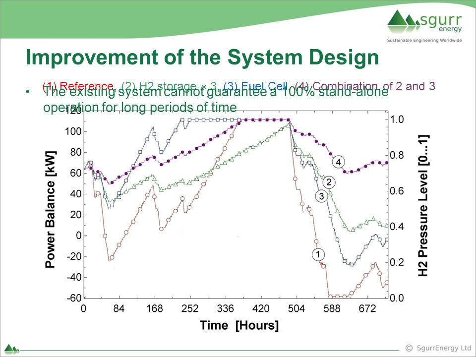 Improvement of the System Design