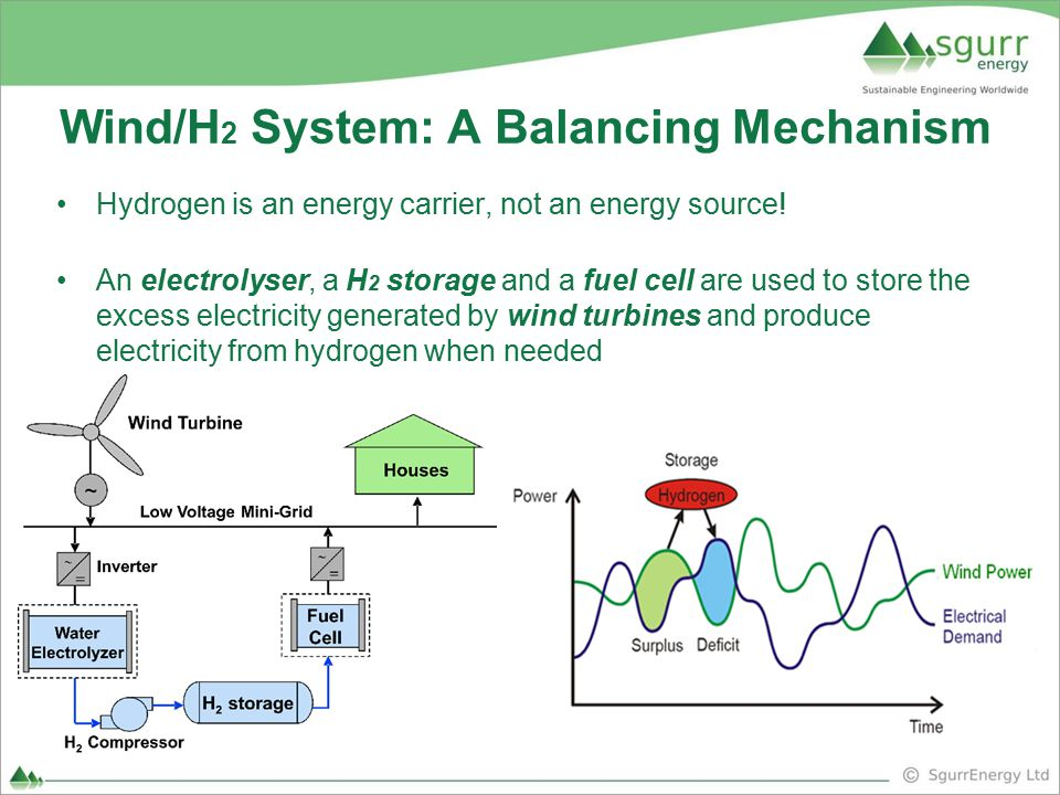 Wind/H2 System: A Balancing Mechanism