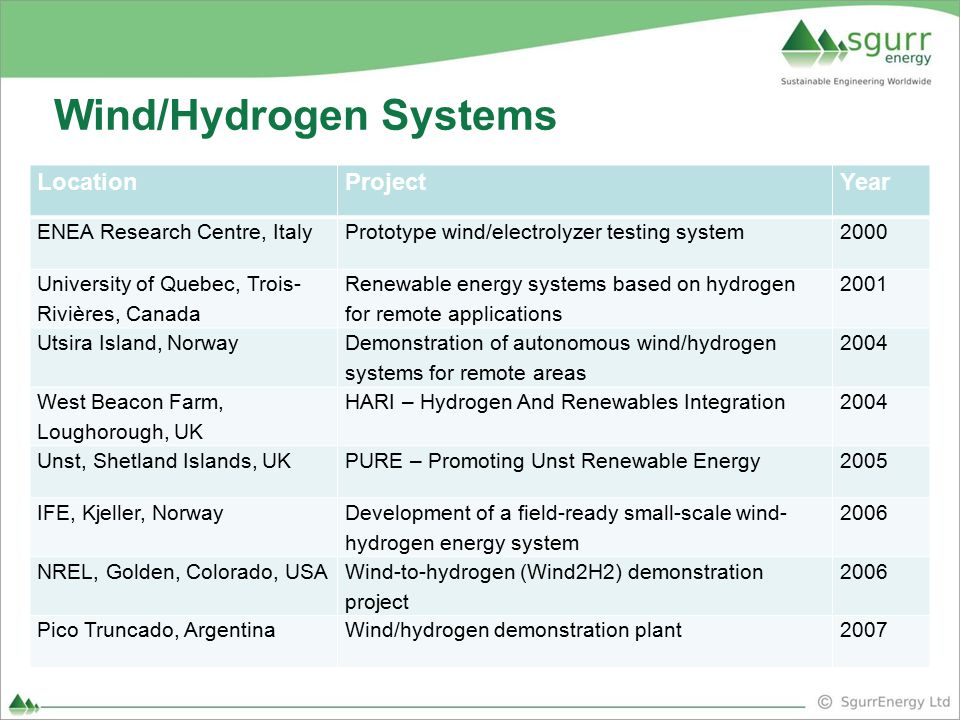 Wind/Hydrogen Systems