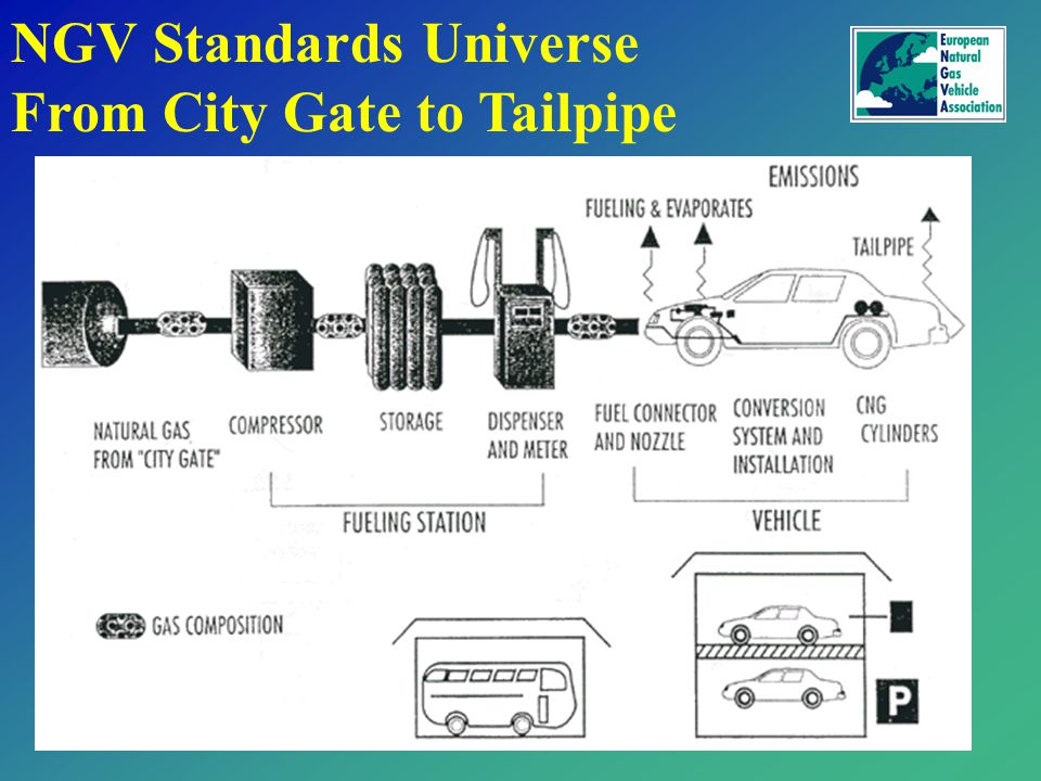 NGV Standards Universe From City Gate to Tailpipe