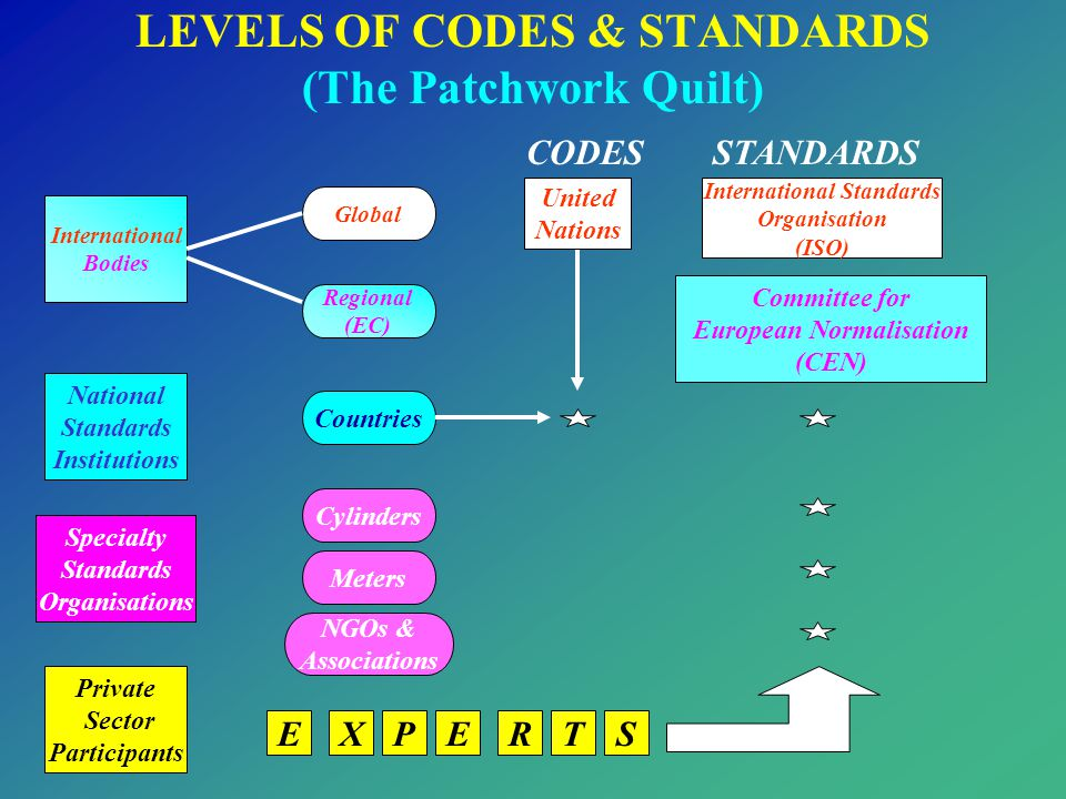 LEVELS OF CODES & STANDARDS (The Patchwork Quilt)