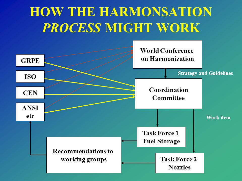 HOW THE HARMONSATION PROCESS MIGHT WORK