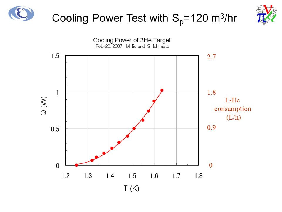 Cooling Power Test with Sp=120 m3/hr