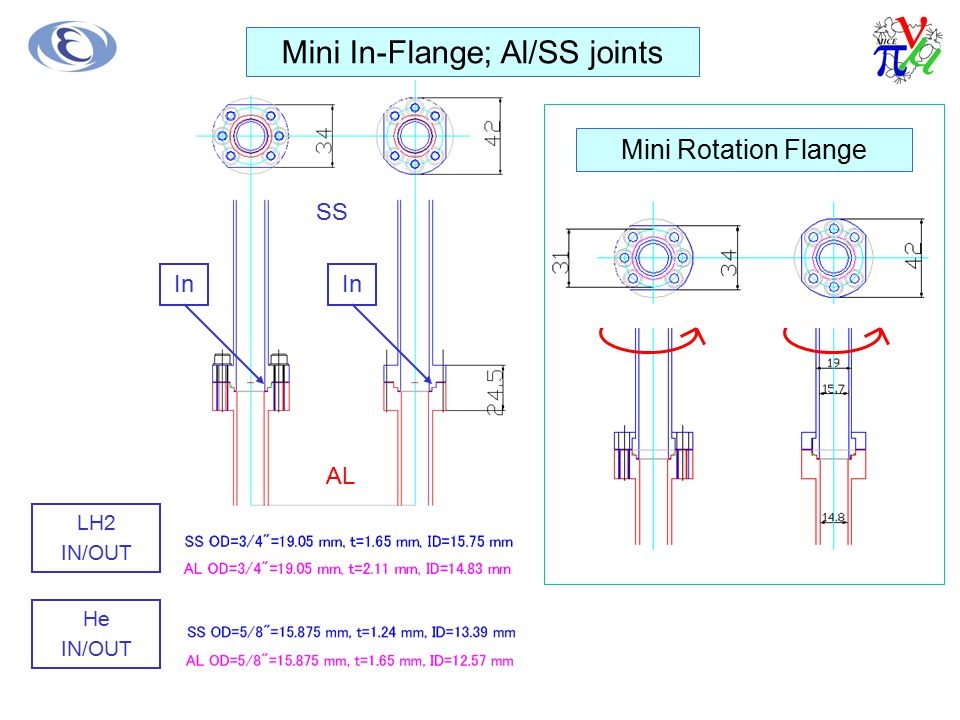 Mini In-Flange; Al/SS joints