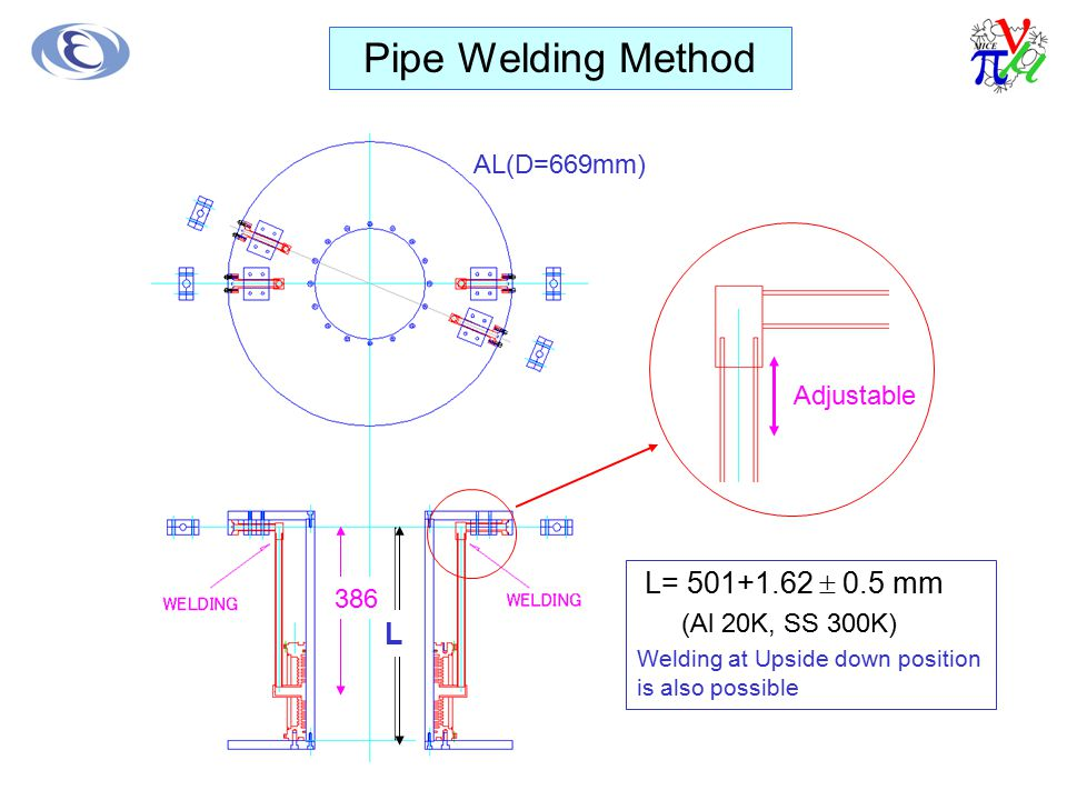 Pipe Welding Method L= 501+1.62  0.5 mm L AL(D=669mm) Adjustable 386