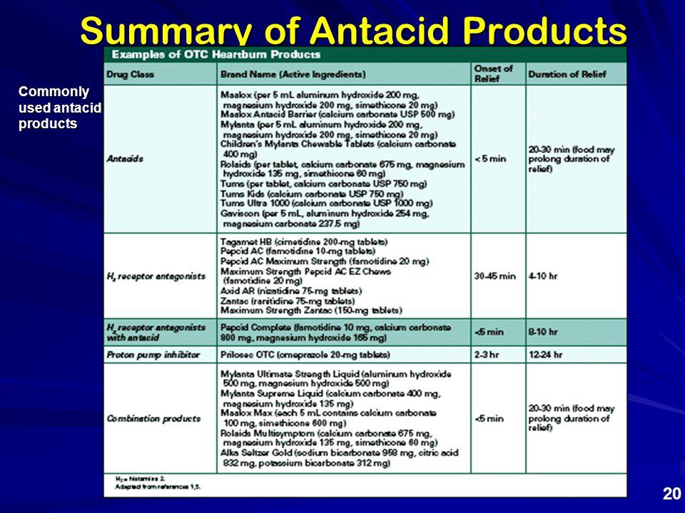 Summary of Antacid Products