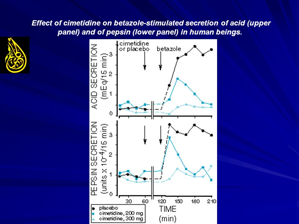 Effect of cimetidine on betazole-stimulated secretion of acid (upper panel) and of pepsin (lower panel) in human beings.