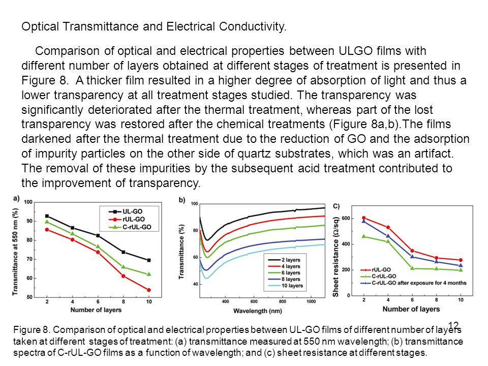 Optical Transmittance and Electrical Conductivity.
