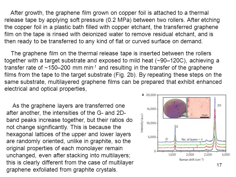 After growth, the graphene film grown on copper foil is attached to a thermal release tape by applying soft pressure (0.2 MPa) between two rollers. After etching the copper foil in a plastic bath filled with copper etchant, the transferred graphene film on the tape is rinsed with deionized water to remove residual etchant, and is then ready to be transferred to any kind of flat or curved surface on demand.
