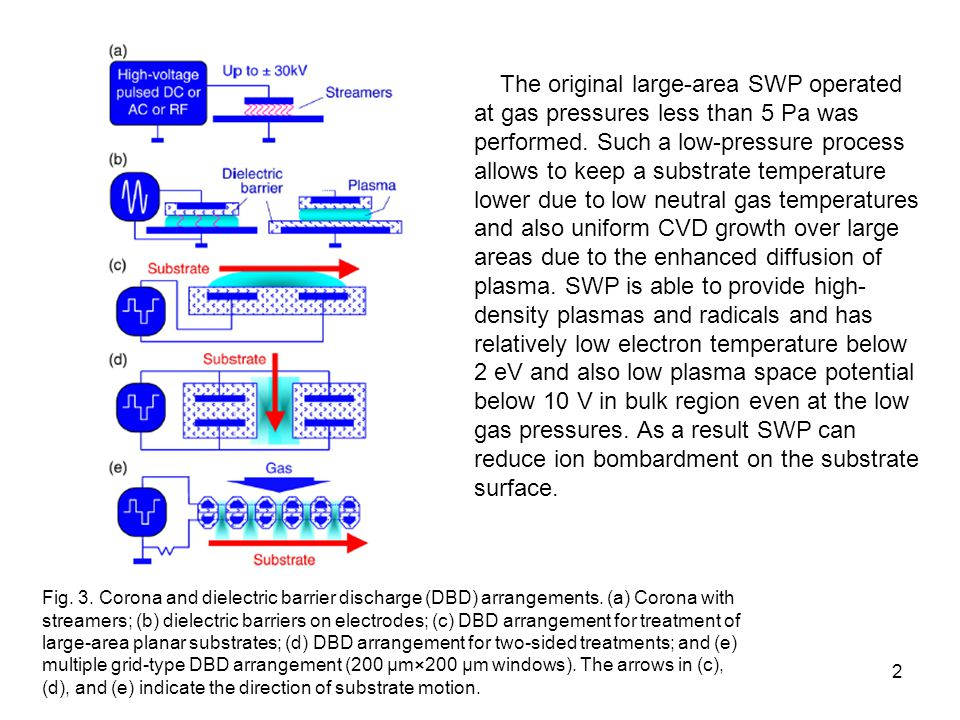The original large-area SWP operated at gas pressures less than 5 Pa was performed. Such a low-pressure process allows to keep a substrate temperature lower due to low neutral gas temperatures and also uniform CVD growth over large areas due to the enhanced diffusion of plasma. SWP is able to provide high-density plasmas and radicals and has relatively low electron temperature below 2 eV and also low plasma space potential below 10 V in bulk region even at the low gas pressures. As a result SWP can reduce ion bombardment on the substrate surface.
