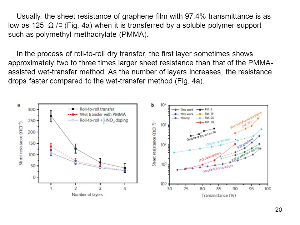 Usually, the sheet resistance of graphene film with 97