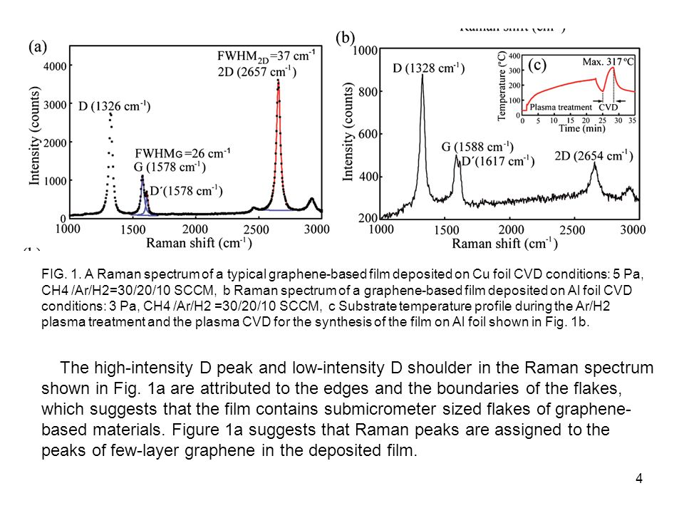 FIG. 1. A Raman spectrum of a typical graphene-based film deposited on Cu foil CVD conditions: 5 Pa, CH4 /Ar/H2=30/20/10 SCCM, b Raman spectrum of a graphene-based film deposited on Al foil CVD conditions: 3 Pa, CH4 /Ar/H2 =30/20/10 SCCM, c Substrate temperature profile during the Ar/H2 plasma treatment and the plasma CVD for the synthesis of the film on Al foil shown in Fig. 1b.