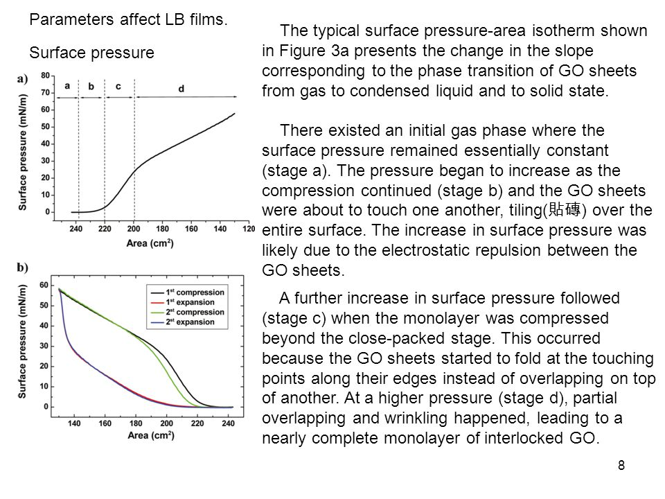 Parameters affect LB films.