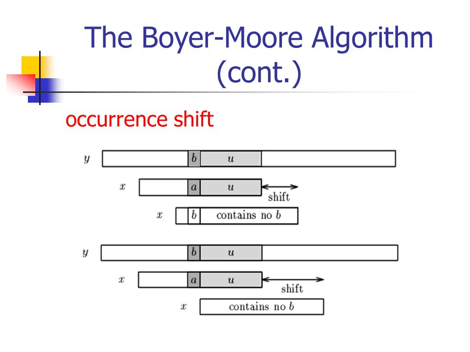 The Boyer-Moore Algorithm (cont.)
