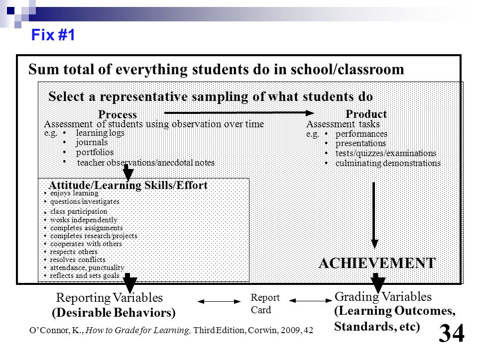 34 Fix #1 Sum total of everything students do in school/classroom