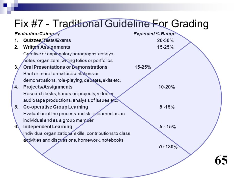 Fix #7 - Traditional Guideline For Grading