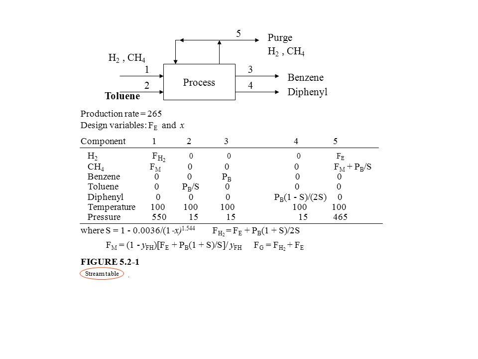 5 Purge H2 , CH4 H2 , CH4 1 3 Process Benzene Diphenyl 2 4 Toluene