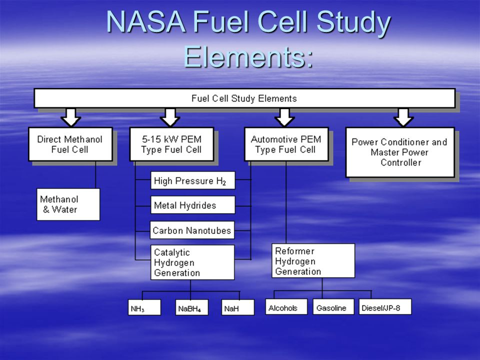 NASA Fuel Cell Study Elements: