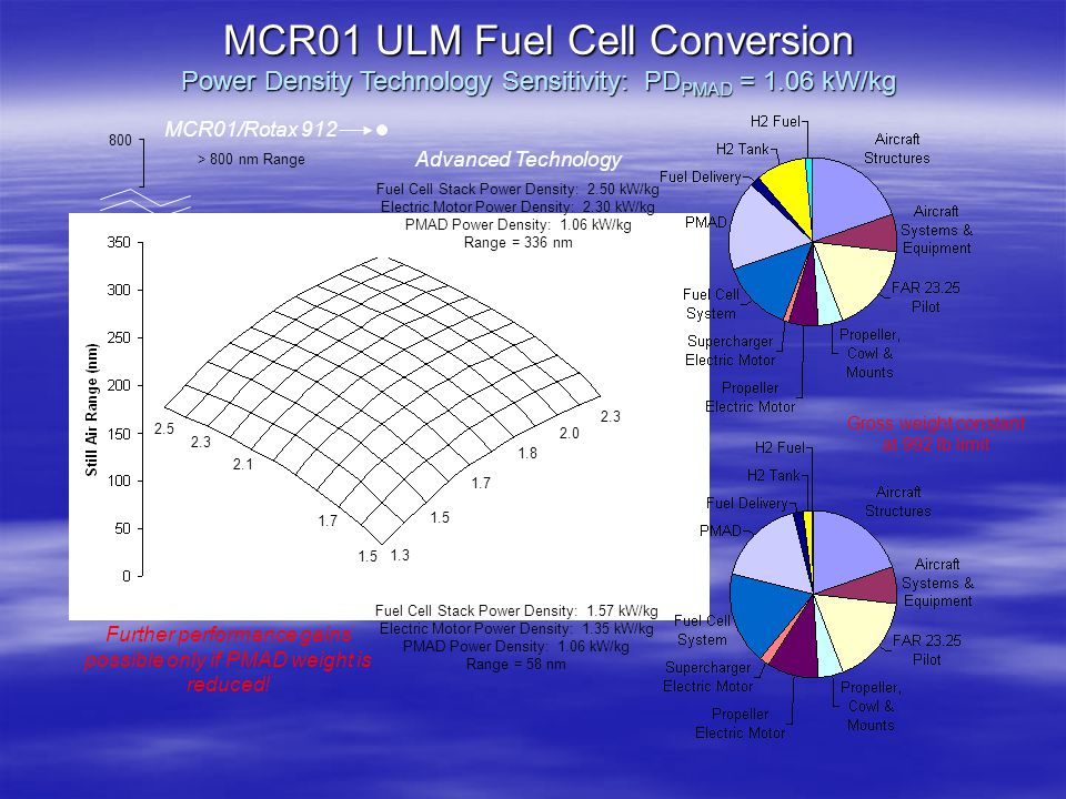 MCR01 ULM Fuel Cell Conversion Power Density Technology Sensitivity: PDPMAD = 1.06 kW/kg