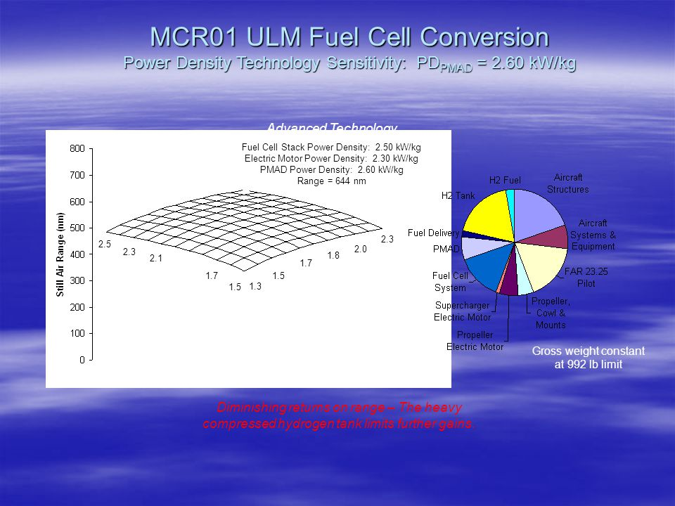 MCR01 ULM Fuel Cell Conversion Power Density Technology Sensitivity: PDPMAD = 2.60 kW/kg