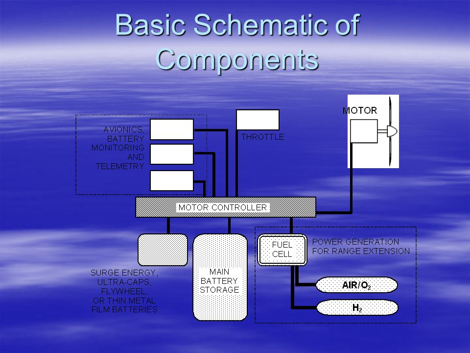 Basic Schematic of Components