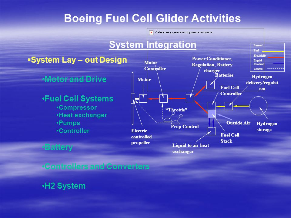 Boeing Fuel Cell Glider Activities