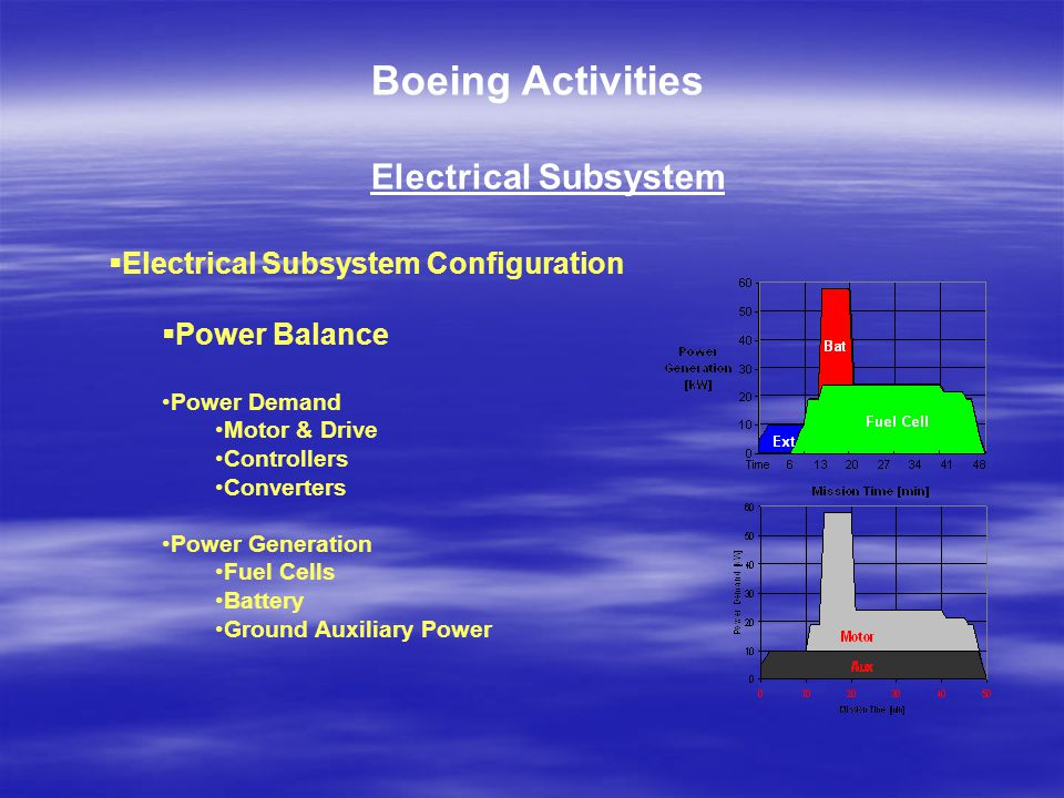 Boeing Activities Electrical Subsystem