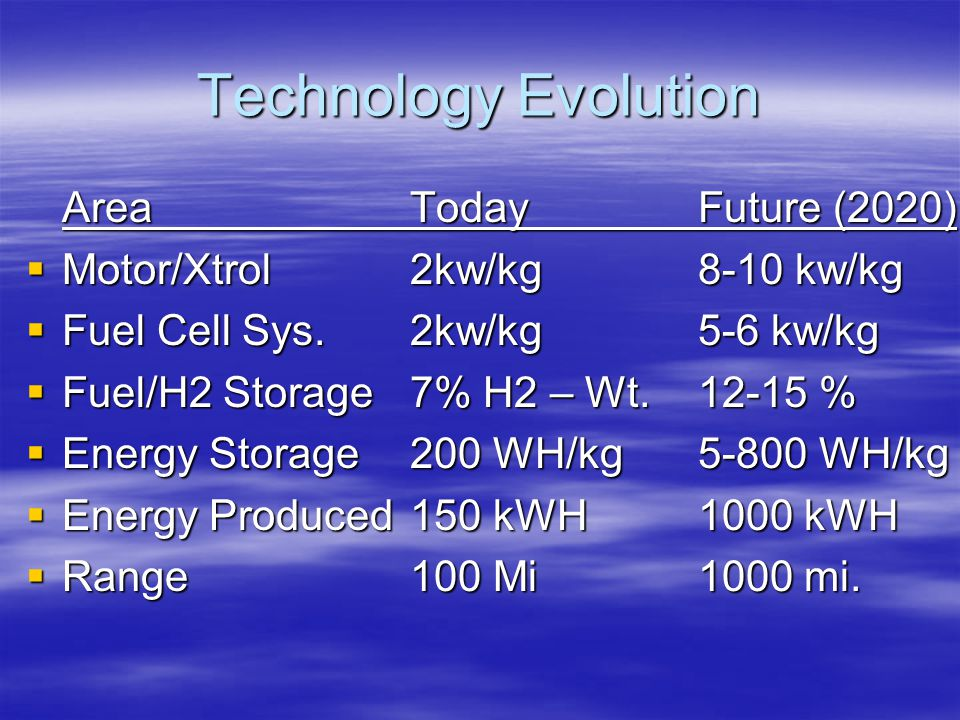 Technology Evolution Area Today Future (2020)