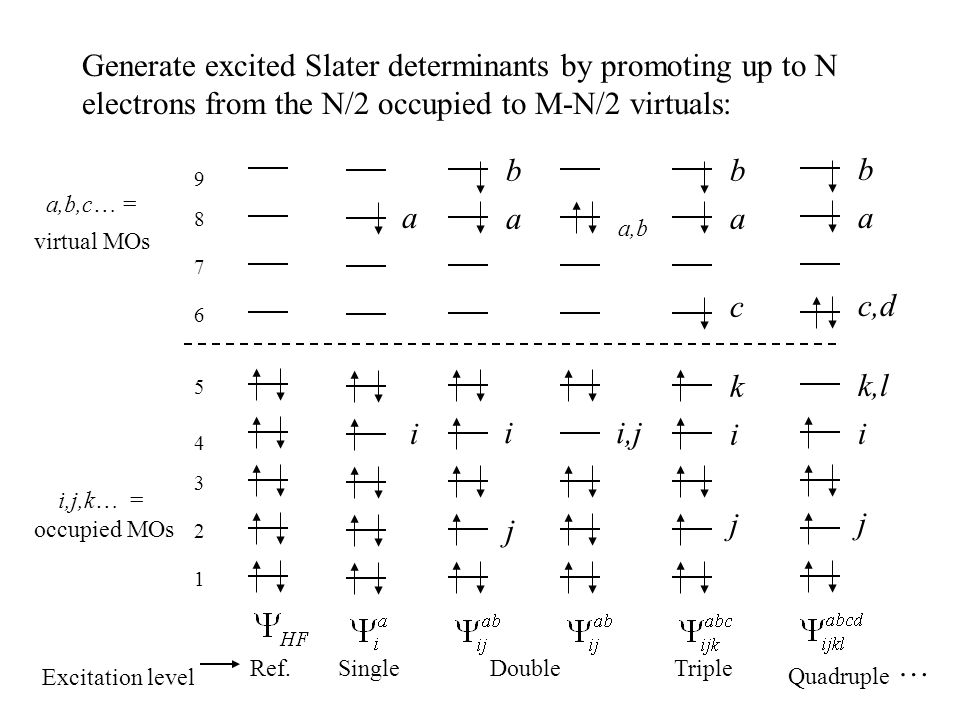 Generate excited Slater determinants by promoting up to N electrons from the N/2 occupied to M-N/2 virtuals:
