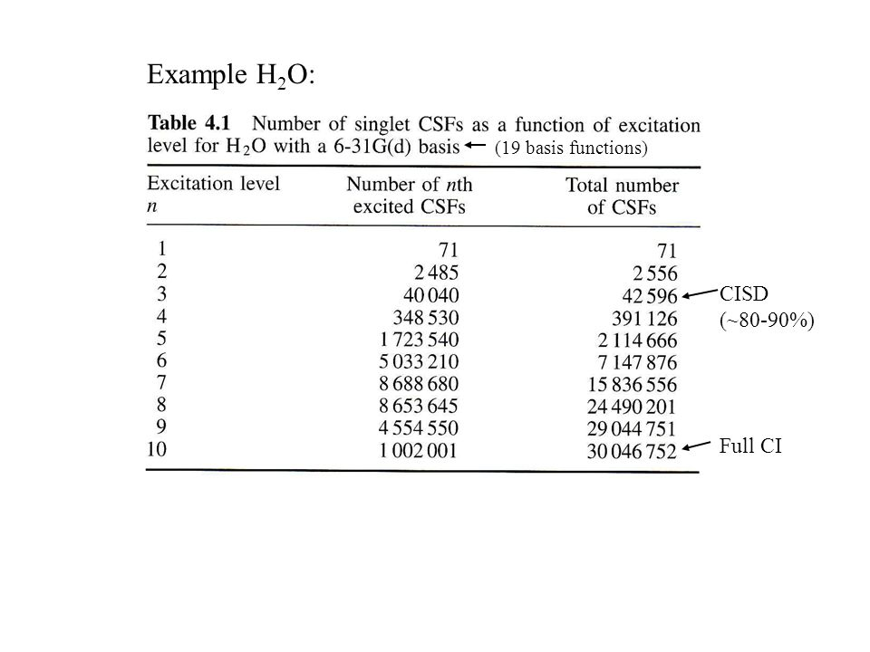Example H2O: (19 basis functions) CISD (~80-90%) Full CI