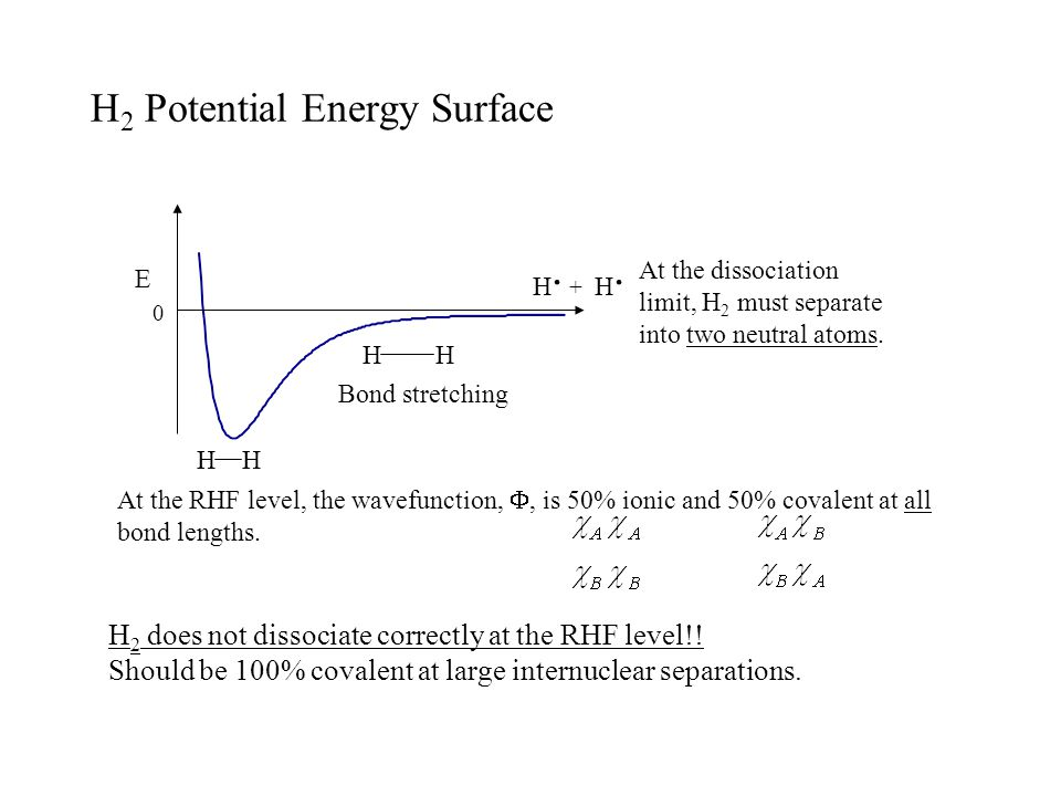 H2 Potential Energy Surface