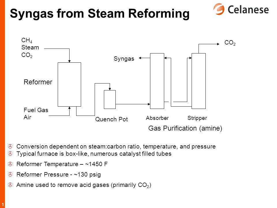 Syngas from Steam Reforming
