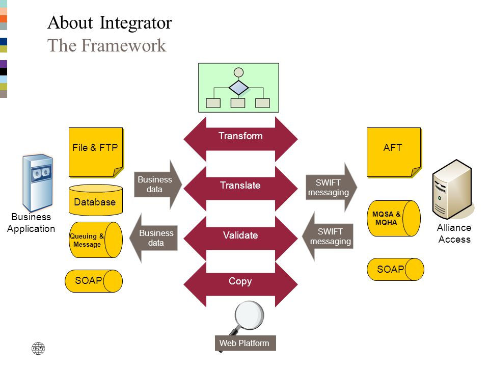 About Integrator The Framework