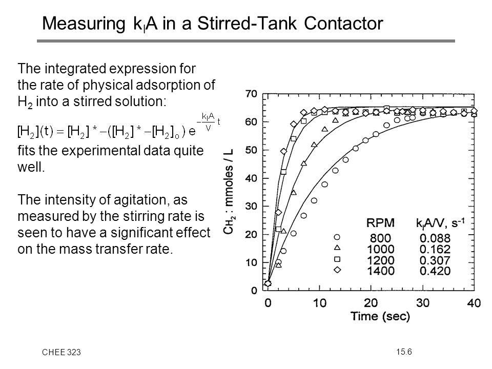 Measuring klA in a Stirred-Tank Contactor