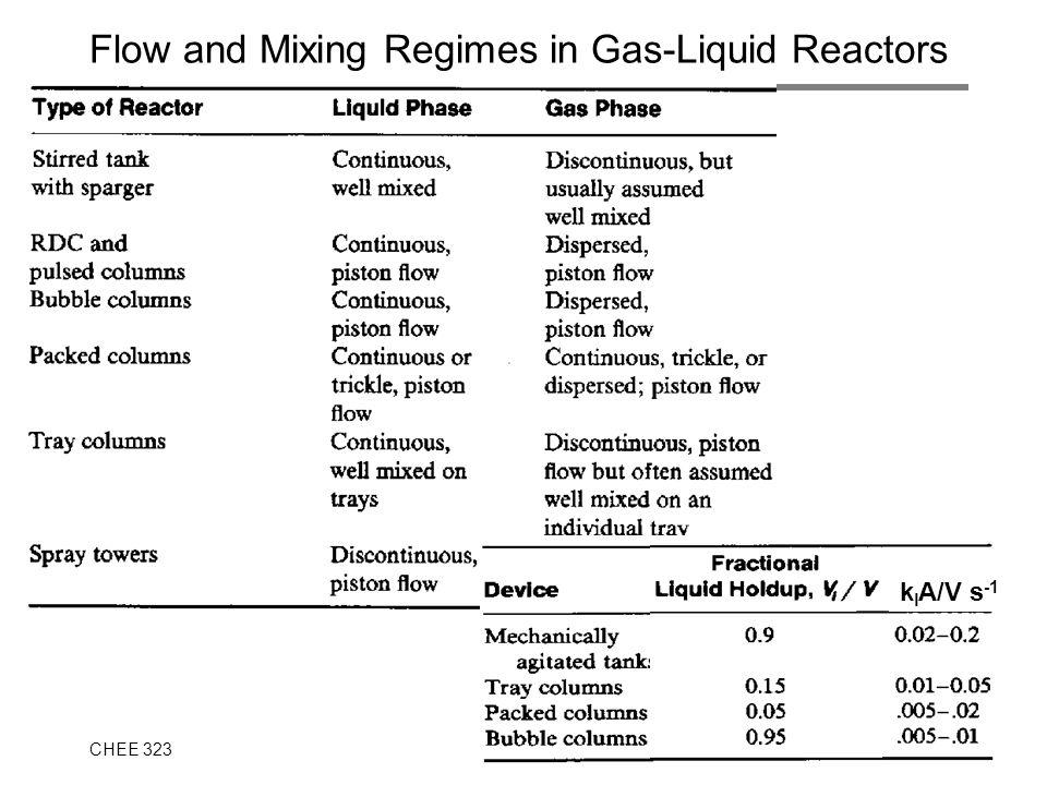 Flow and Mixing Regimes in Gas-Liquid Reactors