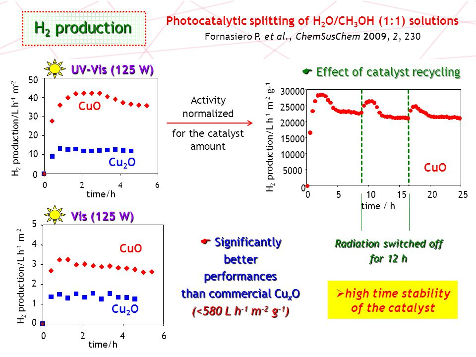 Photocatalytic splitting of H2O/CH3OH (1:1) solutions