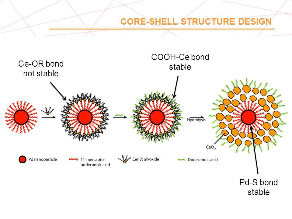 CORE-SHELL STRUCTURE DESIGN