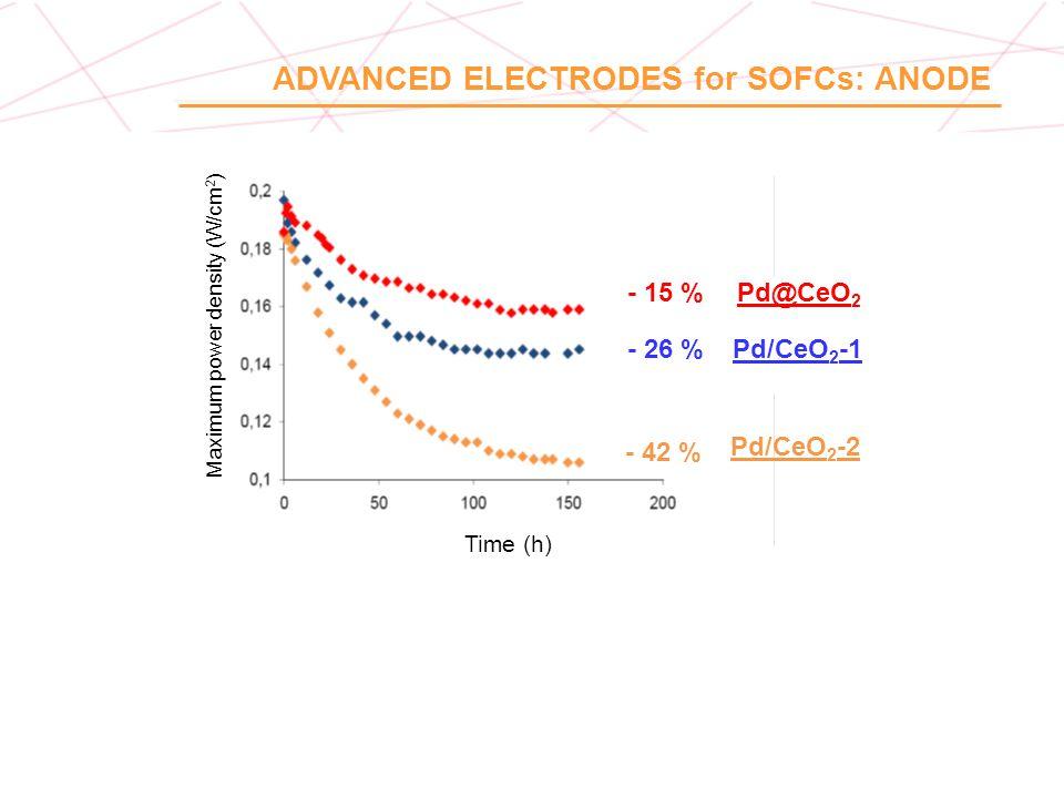 Maximum power density (W/cm2)