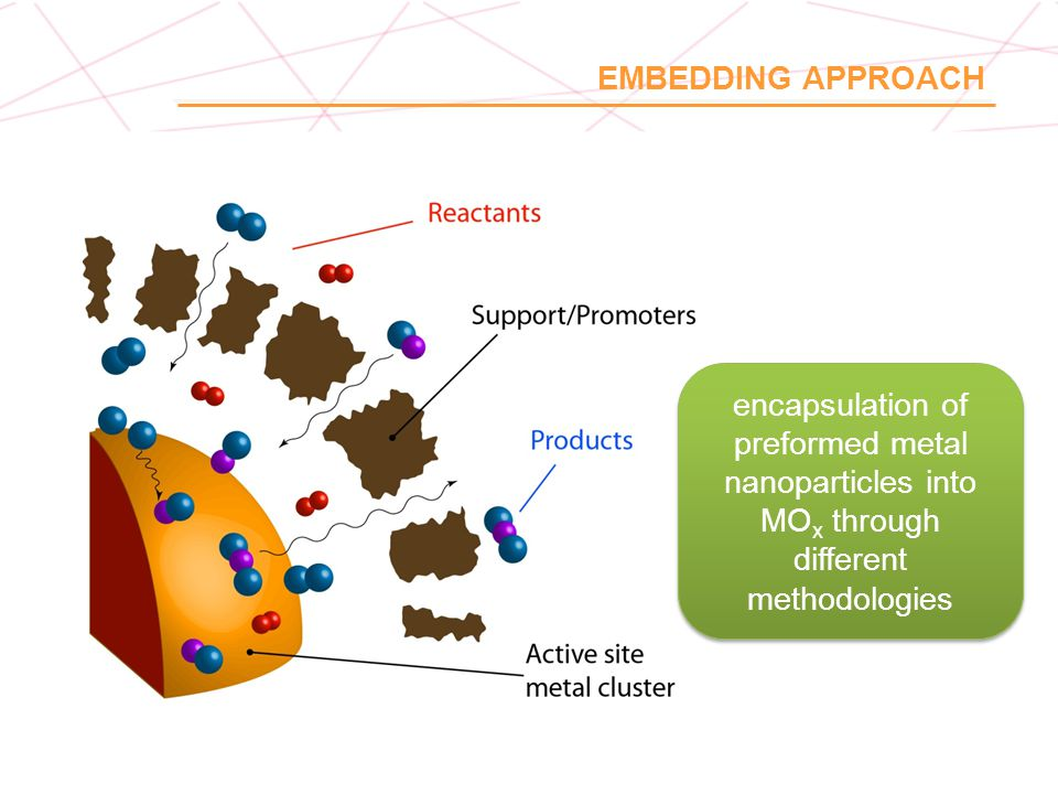 EMBEDDING APPROACH encapsulation of preformed metal nanoparticles into MOx through different methodologies.