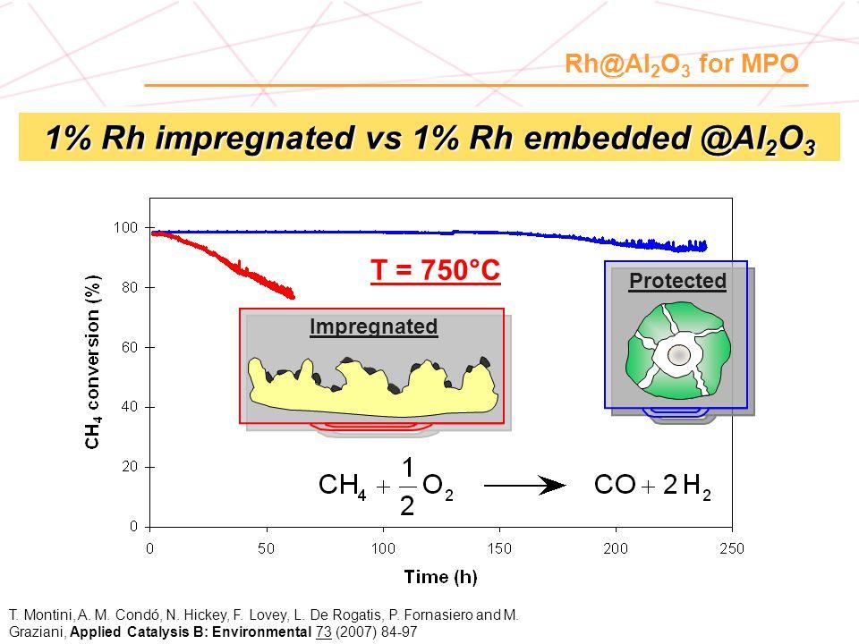 1% Rh impregnated vs 1% Rh embedded @Al2O3
