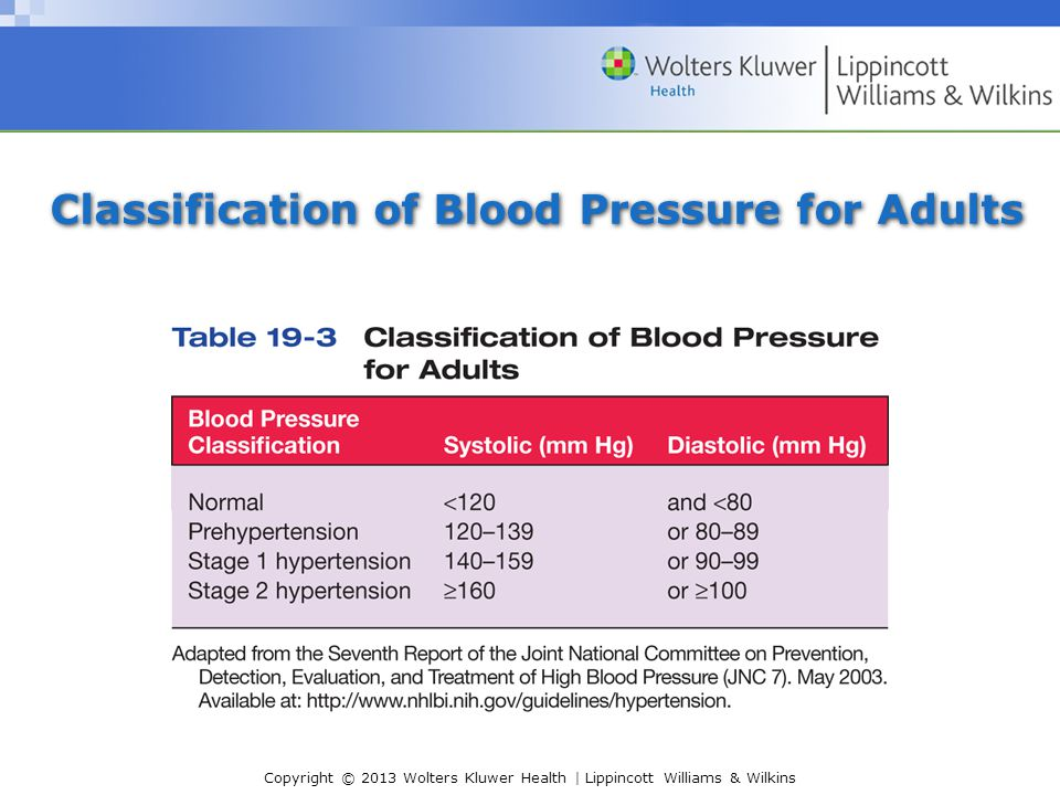 Classification of Blood Pressure for Adults