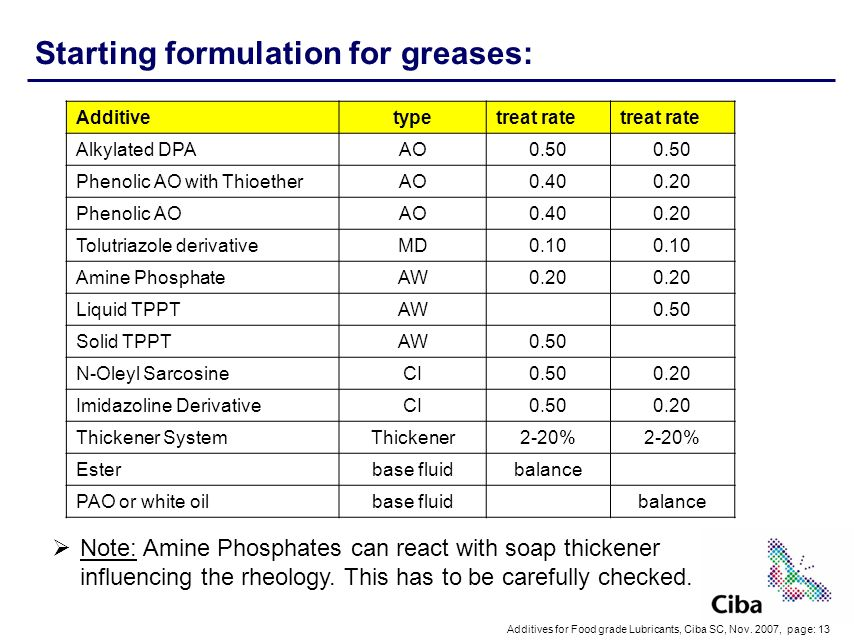 Starting formulation for greases: