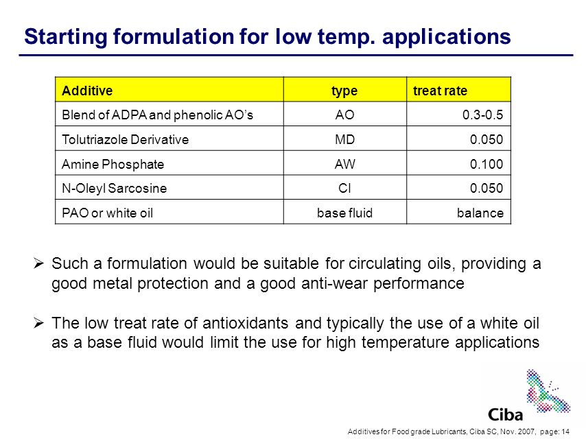 Starting formulation for low temp. applications