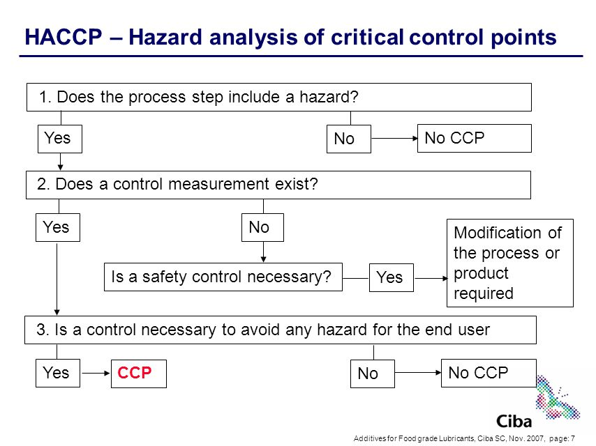 HACCP – Hazard analysis of critical control points