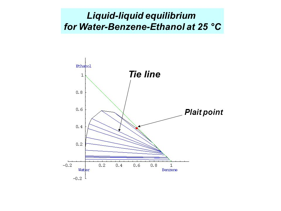 Liquid-liquid equilibrium for Water-Benzene-Ethanol at 25 °C