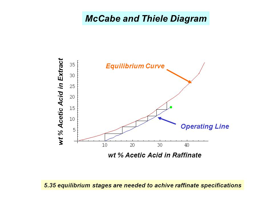 McCabe and Thiele Diagram