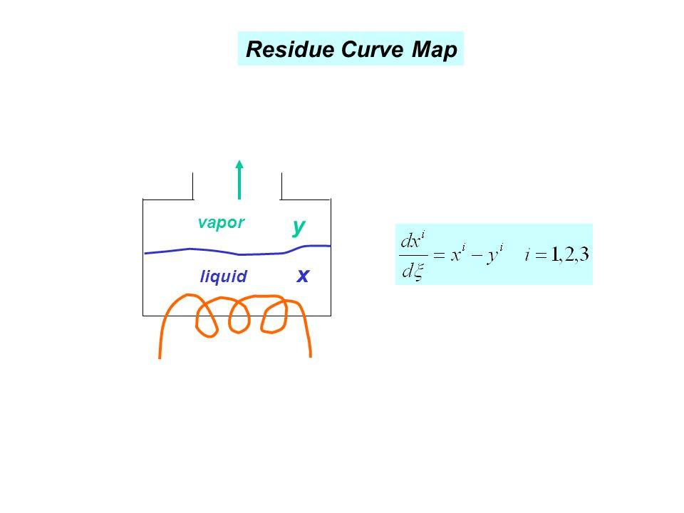 Residue Curve Map vapor y x liquid