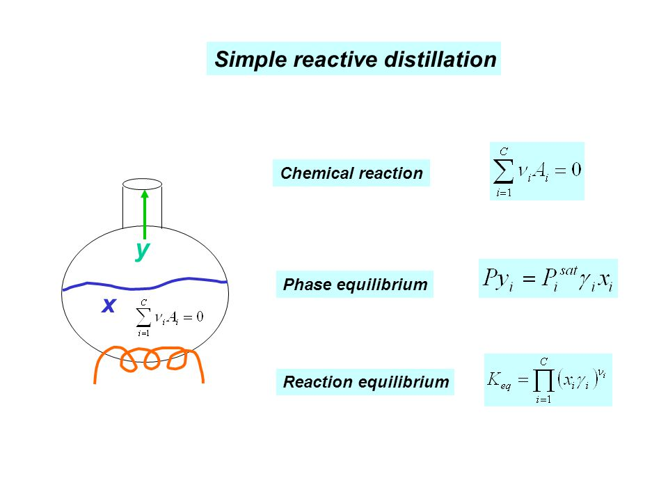 y x Simple reactive distillation Chemical reaction Phase equilibrium
