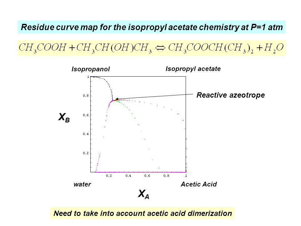 XB XA Residue curve map for the isopropyl acetate chemistry at P=1 atm