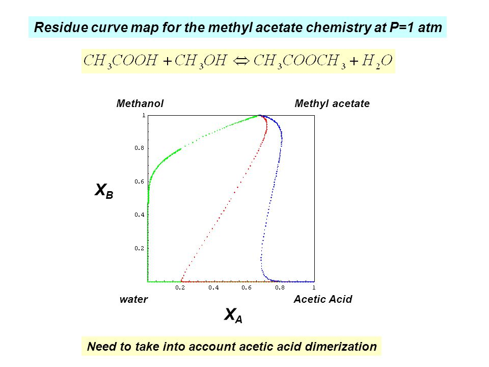XB XA Residue curve map for the methyl acetate chemistry at P=1 atm